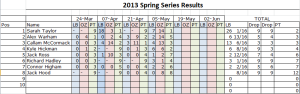 Series results after 4 rounds. Anglers can drop their highest two results. The angler with the LOWEST points total at the end of series win. For a blank (where the person attends but does not catch) you get one point more than the angler with the lowest weight. If an anglers fails to attend a match they recieve the one more point that the number of anglers who have entered the series.