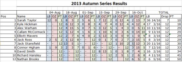 Final series standings