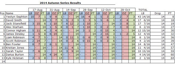 Final Results of the 2014 Autumn Series